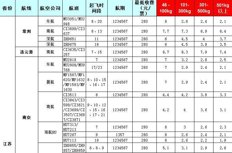 2019年7月31号发布广州到江苏飞机托运价格表