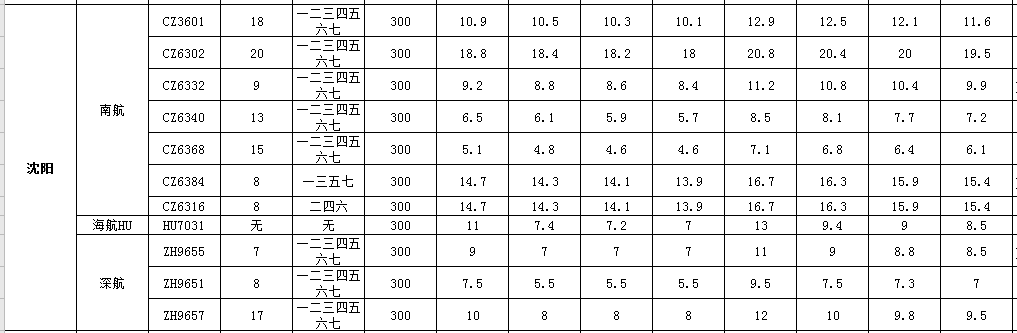11月1号到11月30号广州到沈阳空运价格