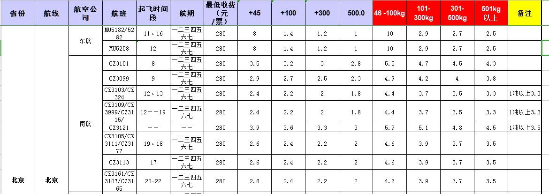 广州到北京飞机托运价格-1月份空运价格发布