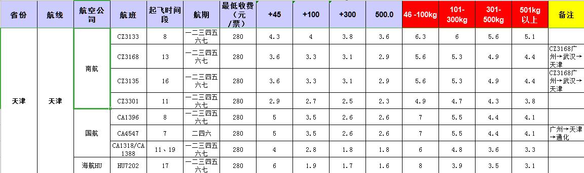 广州到天津飞机托运价格-1月份空运价格发布