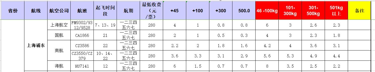 广州到上海浦东飞机托运价格-1月份空运价格发布