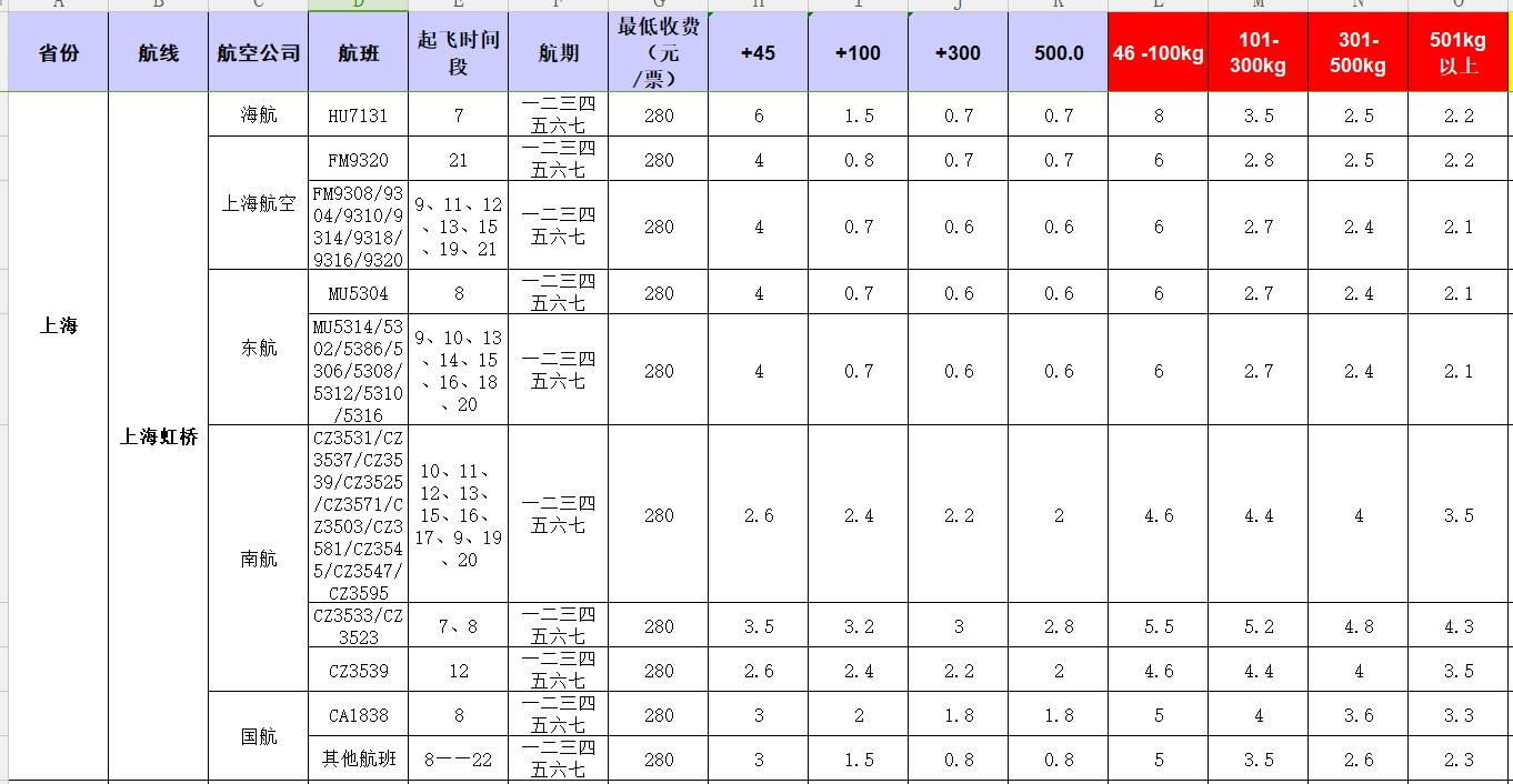 广州到上海虹桥飞机托运价格-1月份空运价格发布