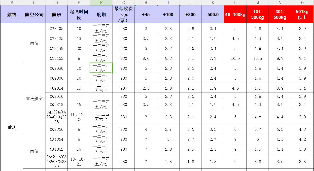 广州到重庆飞机托运价格-1月份空运价格发布