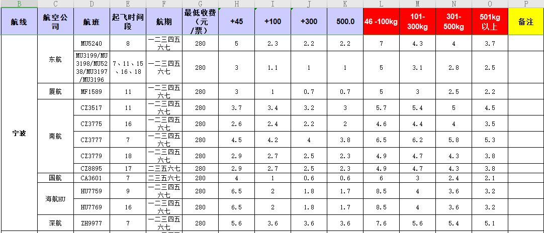 广州到宁波飞机托运价格-1月份空运价格发布