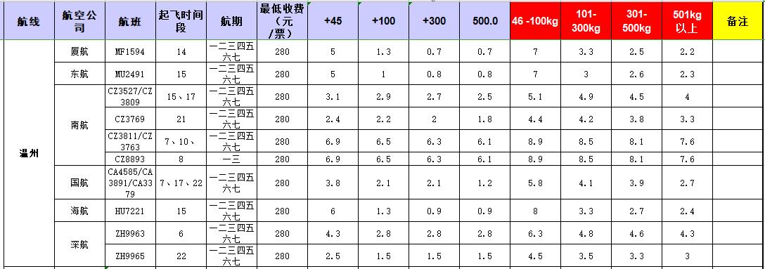 广州到温州飞机托运价格-1月份空运价格发布
