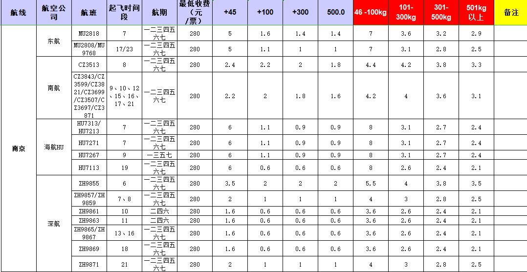 广州到南京飞机托运价格-1月份空运价格发布