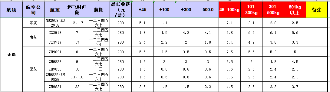 广州到无锡飞机托运价格-1月份空运价格发布